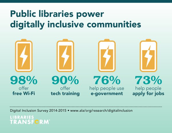Public libraries power #digitalinclusion in your community https://t.co/TCWrL43b0n https://t.co/0nTaes3z9Q