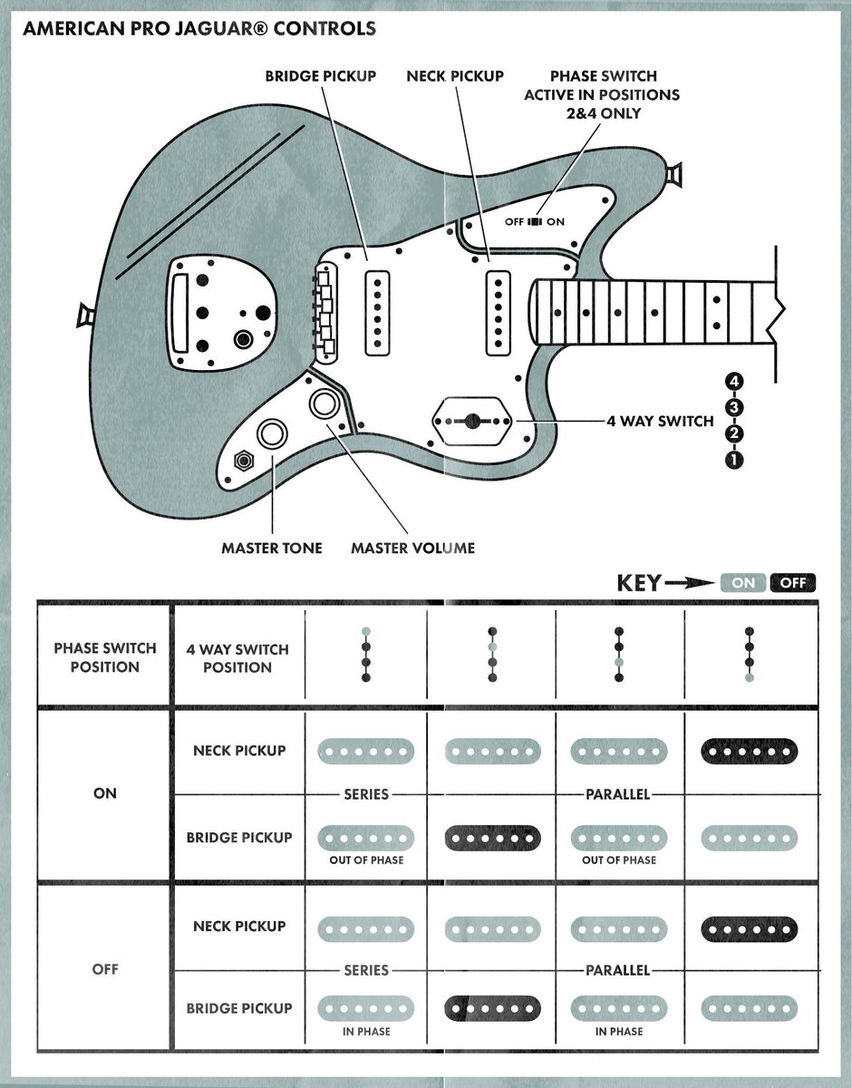 Guitar Wiring Diagram Explained : Fender on twitter quot the jaguar controls explained