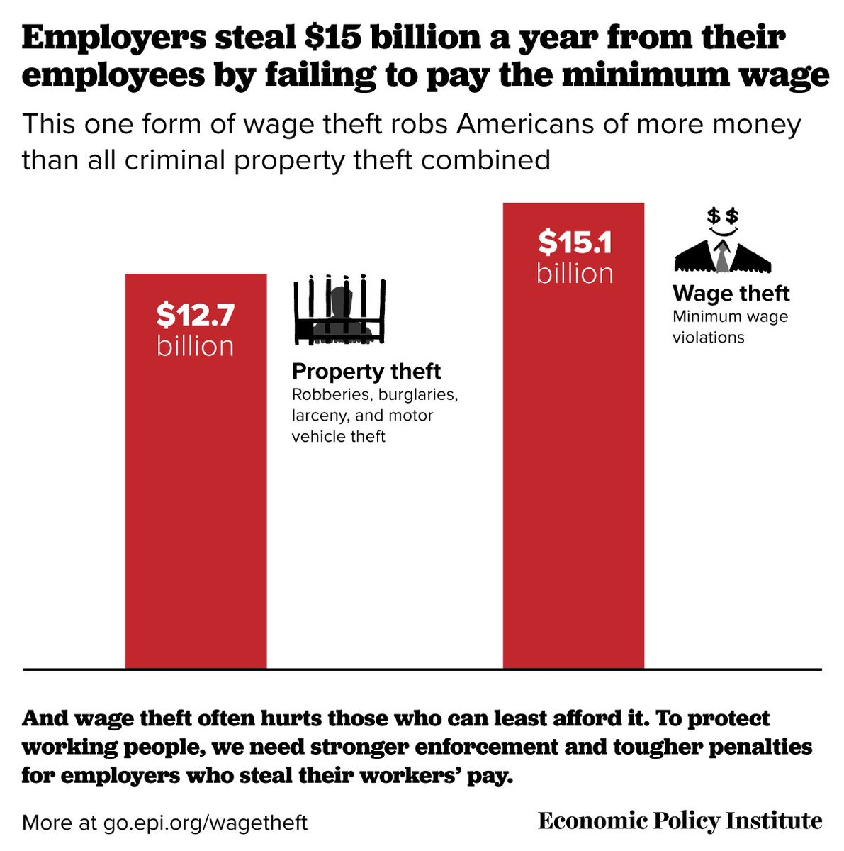 #WageTheft is a bigger problem than property theft in America. https://t.co/SzvEM0D6bQ https://t.co/UwkhuSKMDH