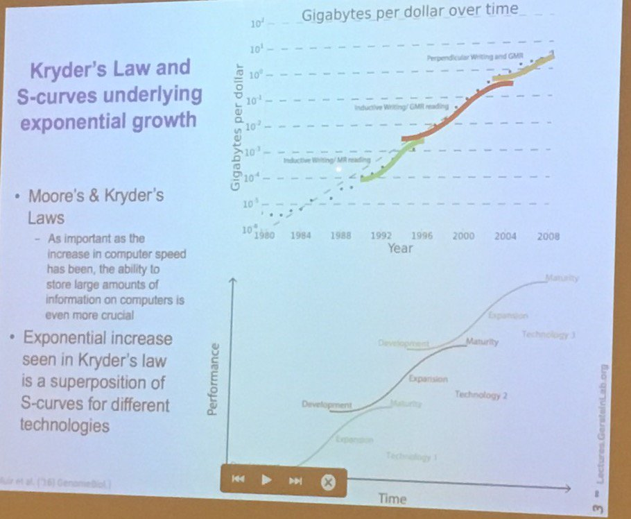 Gerstein: Kryder's Law (summed S-curves) not Moore's Law governs cost of DNA sequencing #gpwrite @markgerstein https://t.co/JtXR3B9MR1