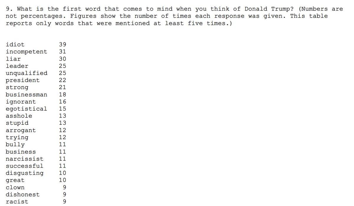 med anketiranimi je bila glavna asociacija za Trumpa idiot