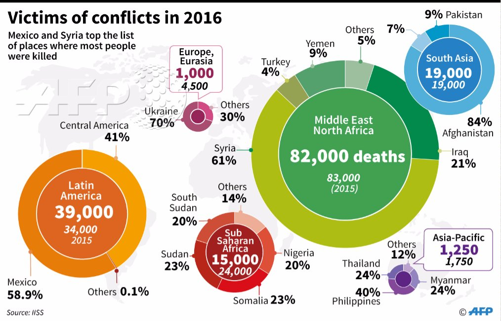 Syria tops list of places where the most people have been killed, has 61% of the deaths in the Middle East and North Africa