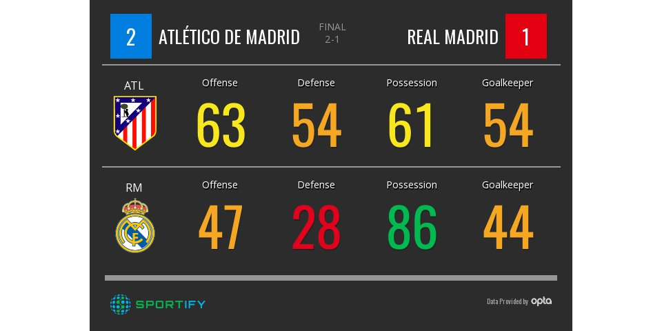 .@realmadrid and @Atleti played to a 1-2 result #ATLRM More:  http:// bit.ly/2qUeKWR  &nbsp;  <br>http://pic.twitter.com/e5Y2oVPXho