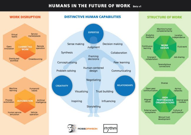 Humans in the future workplace
