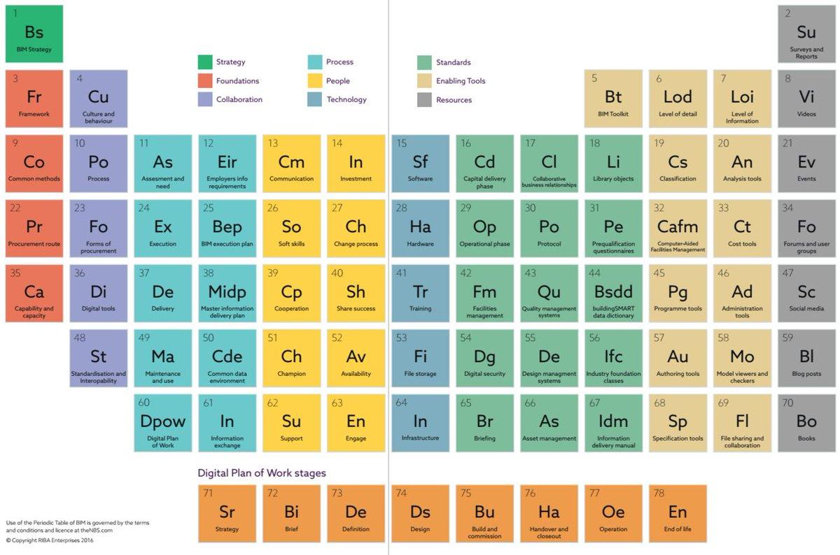rendersfactory on twitter la tabla periodica del bim httpstco7zyx25y8gi bim