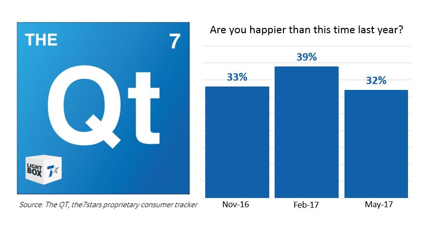 It seems the nation's happiness was shortlived - down 7% for Brits since February #TheQT https://t.co/5Z8yIoU5bT