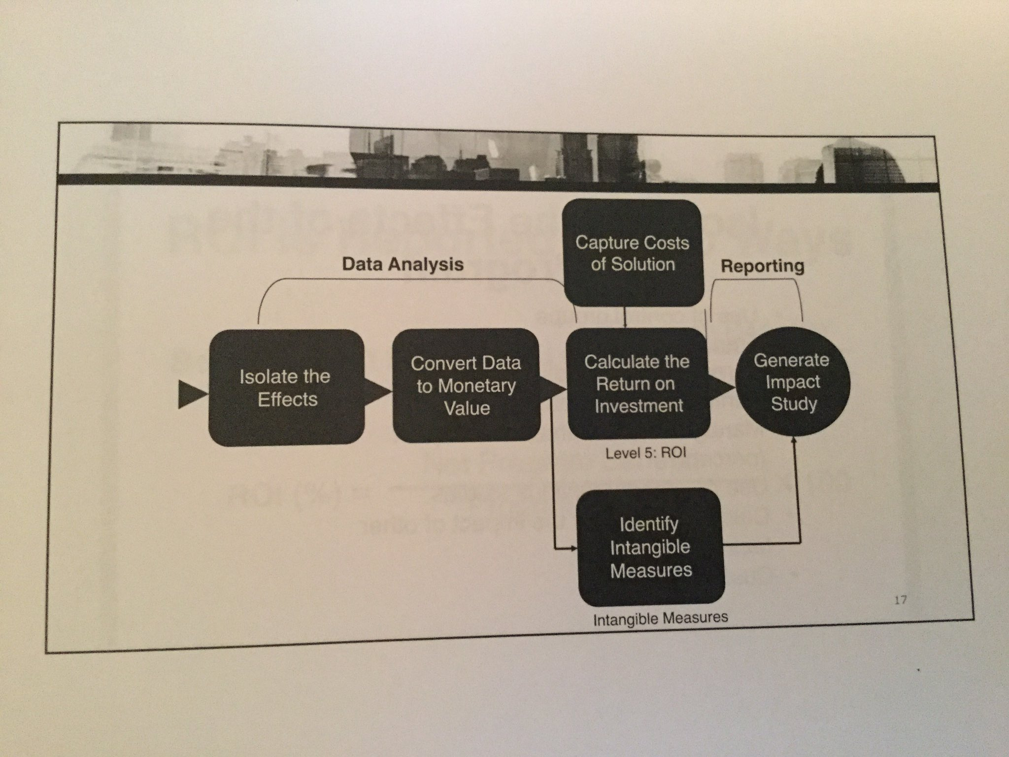 #CIPDldshow #F1 I love how a flow chart makes things look simple that are actually really hard.  E.g. HOW do you isolate the effects https://t.co/b071Mz2iTu