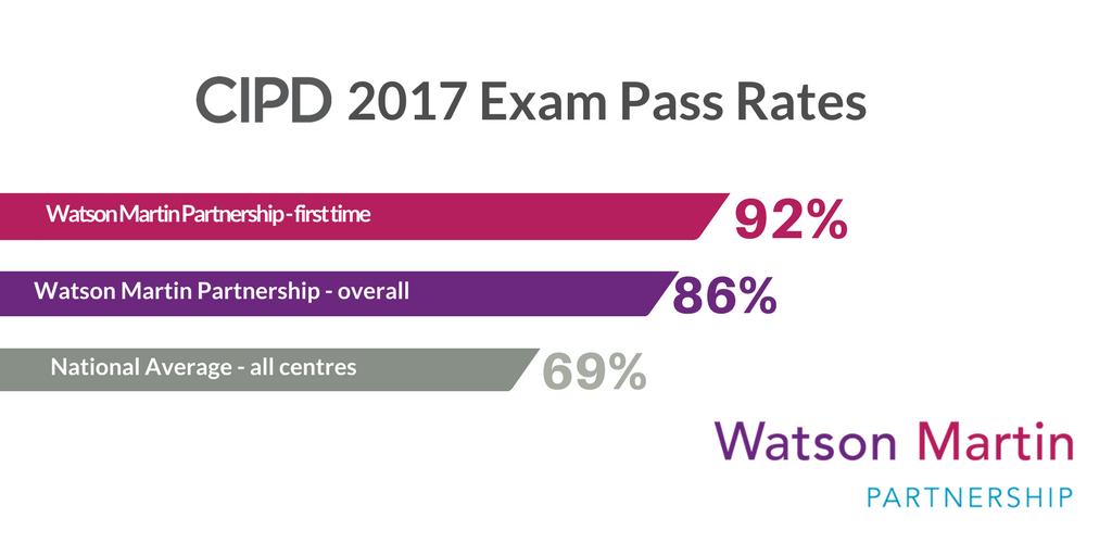 CIPD 2017 Exam Pass Rates