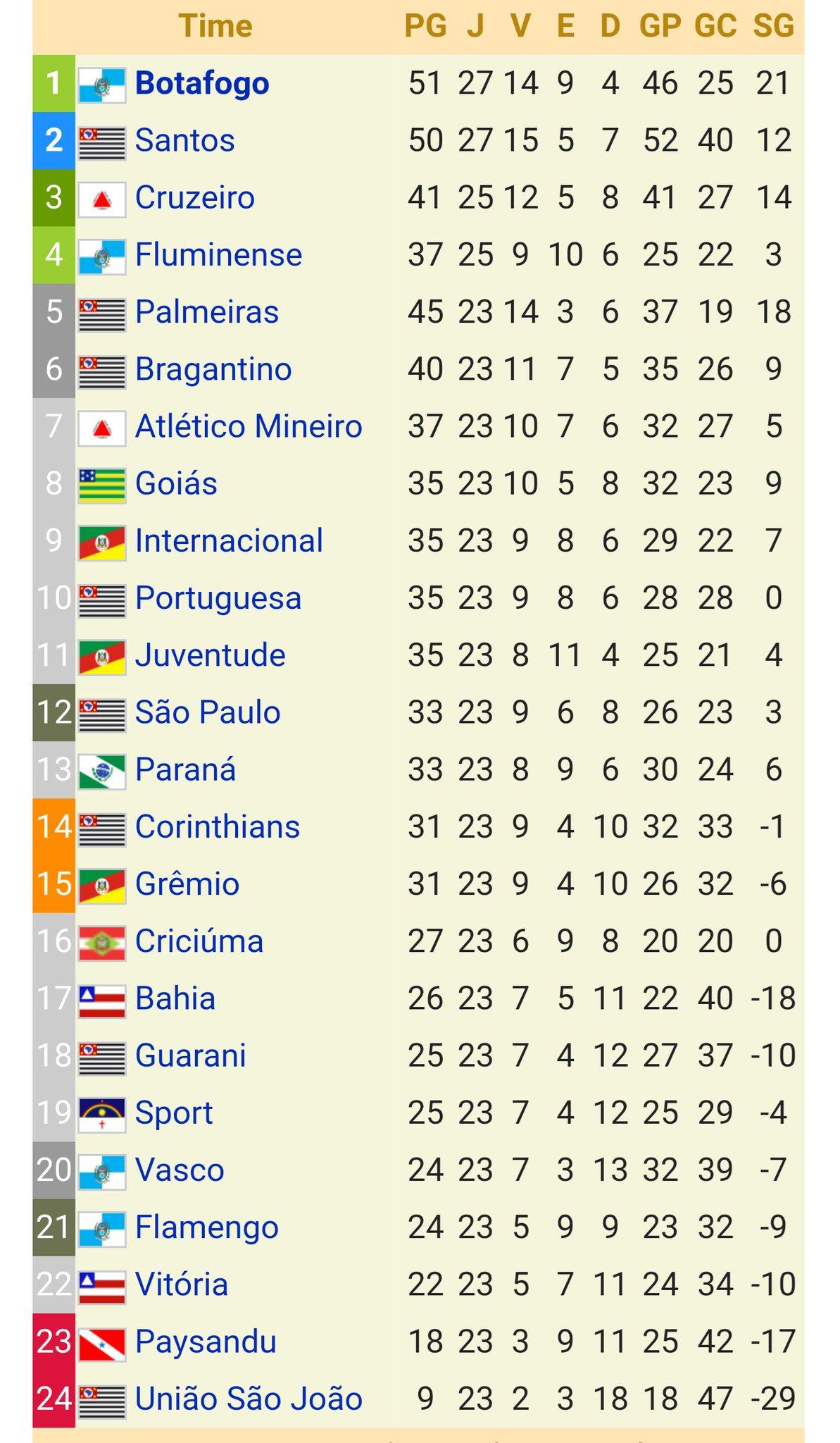 Paulo Paly On Twitter A Classificacao Final Do Brasileirao 1995 Flamengo Pague A Serie B Flapagueaserieb95