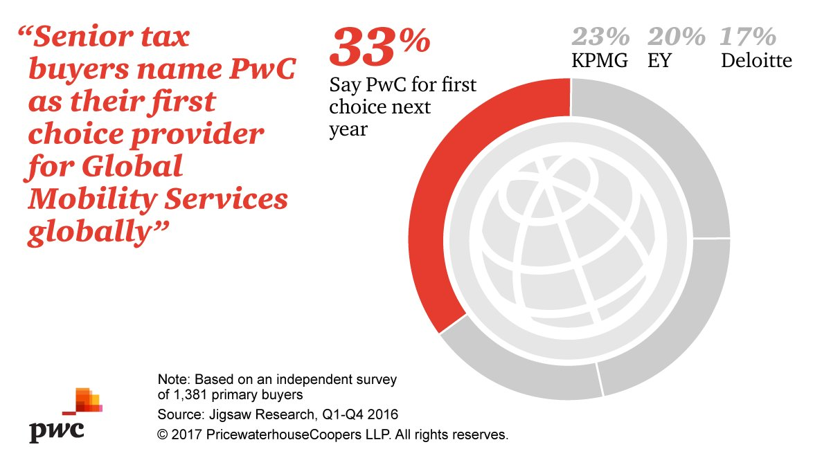 #PwC is the global mobility provider of choice for 1/3 of senior tax buyers according to Tax Markets Tracker #pwcproud
