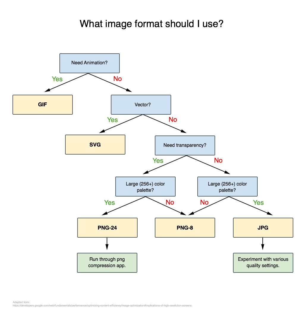 "Love this ""What image format should I use?"" flow chart by @dbox https://t.co/bem7ea7ncq via @github https://t.co/4Vl0Z1KhR6"