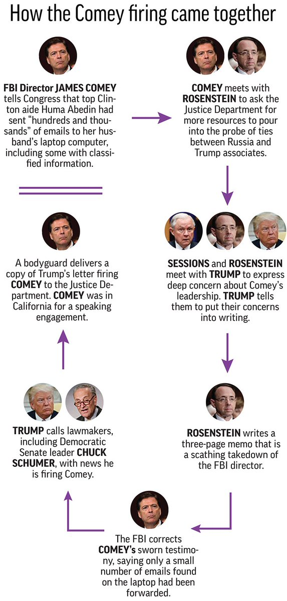 How the #JamesComey firing came together and the heated battle to replace him. https://t.co/mlL8TOb3os