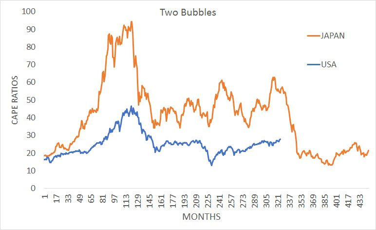 Took US almost a decade to work off '99 bubble...took Japan almost two for their much bigger one...both bottomed CAPE ratios of ~13 https://t.co/wR5vGe7MfS