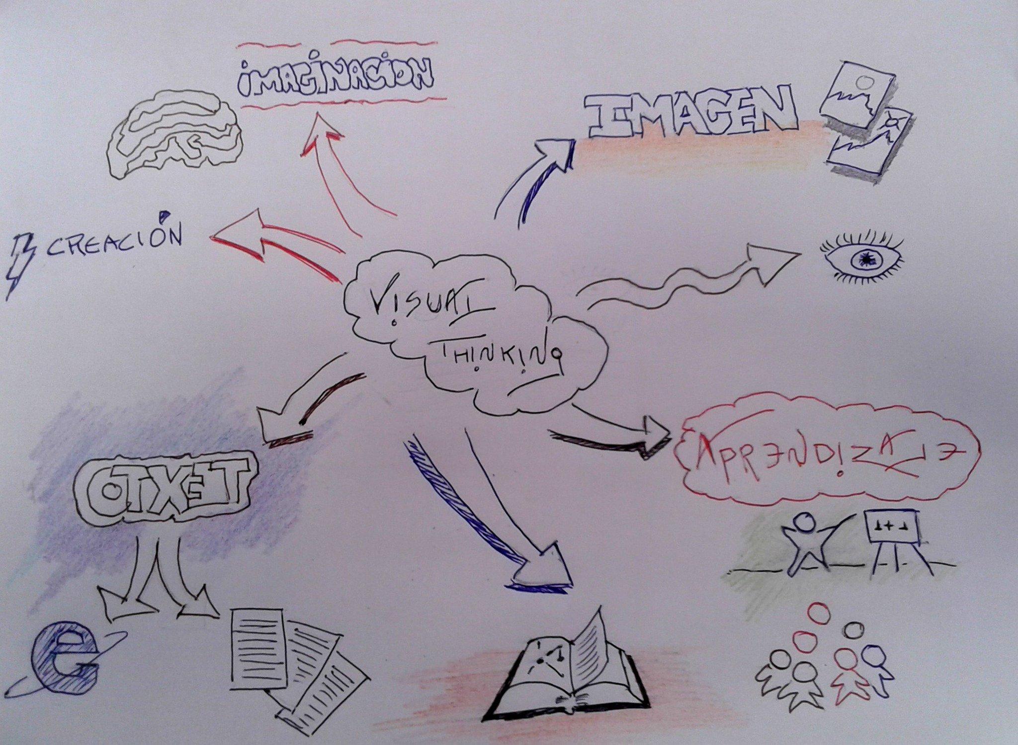 Mi reto Terminado #PensarVisual  #nooc #INTEF #VisualThinking https://t.co/tGTDkW0NrC