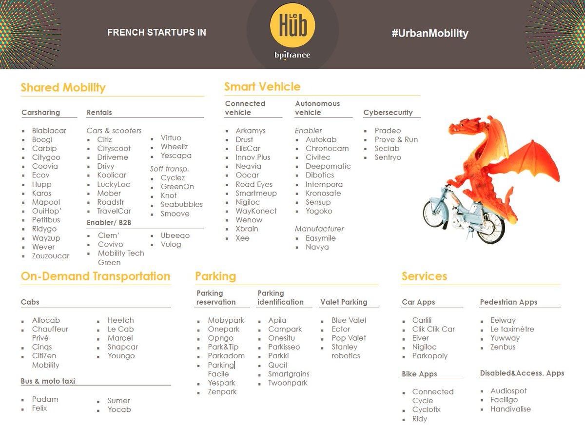 .@qucit et @ParkingFacile parmi les French #Startup #UrbanMobility in @BpifranceHub  #SmartCity