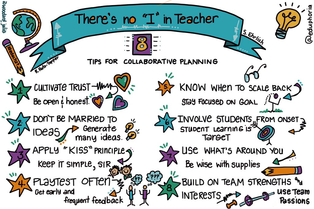 How to build greater collaboration into your school&#39;s teaching!  #sltchat #ukedchat #teacher5aday #womened <br>http://pic.twitter.com/qA3vgFUHDA