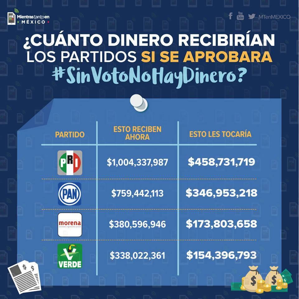 Si se aprueba #SinVotoNoHayDinero esto es lo que recibirán los partidos! apoyemos!! @pkumamoto @MT_enMEXICO https://t.co/2qmVGdwXTo