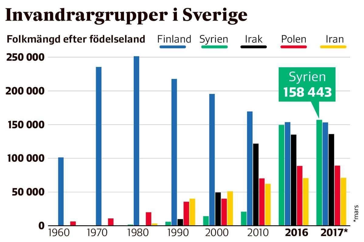 Svensk uppbyggnad av värdesegregation. Så här bygger man inte ett hållbart samhälle.