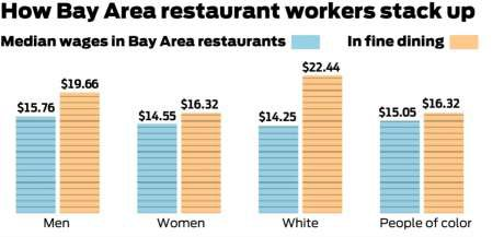 Here are stats on the Bay Area restaurant industry's occupational segregation and wage gaps. https://t.co/oNRhgZQLbb https://t.co/Hn3JY2gSHk