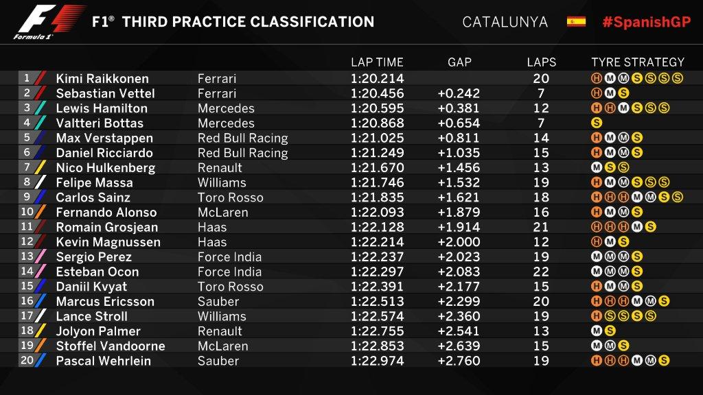 Hasil sesi latihan bebas ketiga F1 GP Spanyol di Sirkuit Catalunya, Sabtu (13/5/2017). (Twitter/F1)