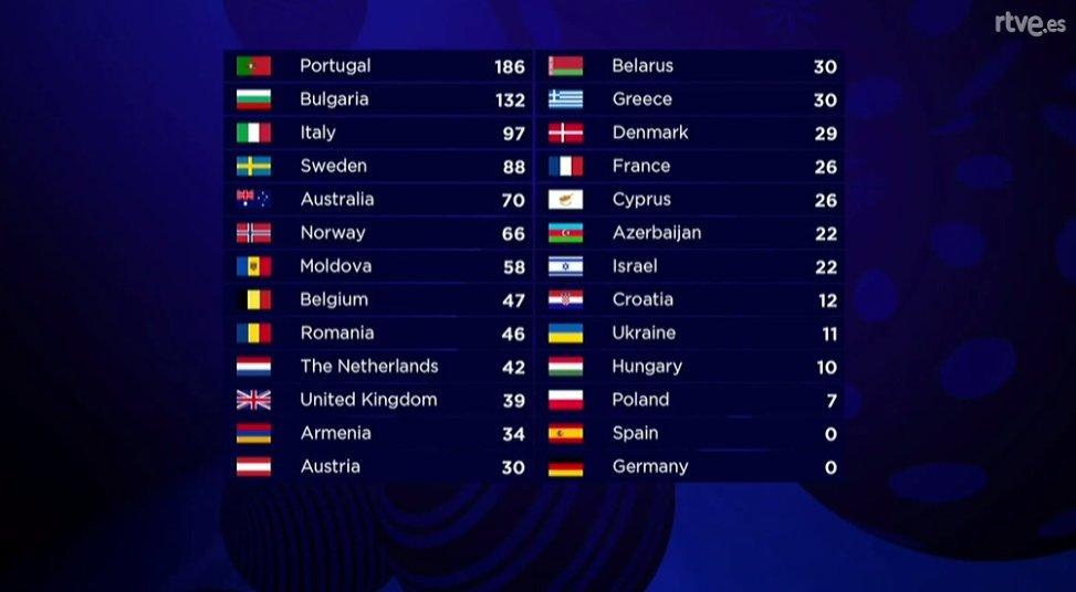Eurovision 2017 - Página 2 C_vYSvqXUAARuIq