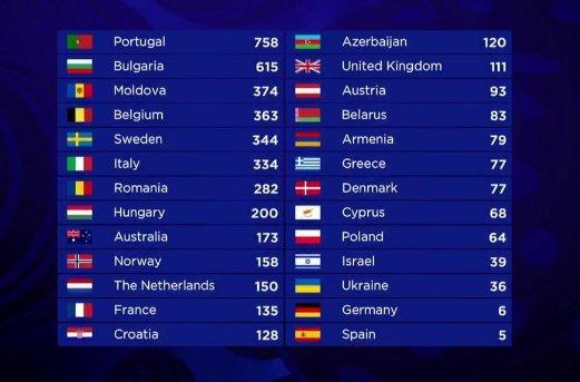 Eurovision 2017 - Página 2 C_vdgw-WsAAL6hb
