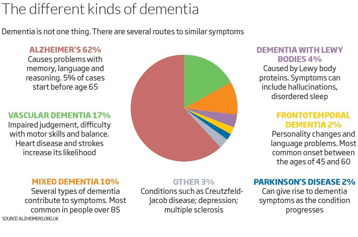 dementia awareness 2 essay To be dementia friends to raise awareness in local communities, and over 400,000 of  our nhs staff and over 100,000 social care staff trained in better supporting people.