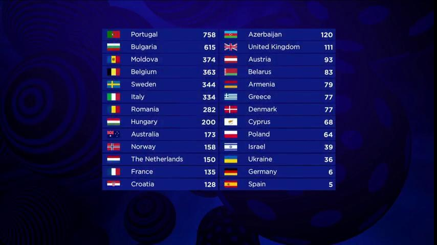 ASCOLTI 13 MAGGIO 2017: GABBANI CHI? LA SFIDA TRA #EUROVISION (20,14%) E #AMICI16 (19,82%), IL GIRO D'ITALIA SFONDA IL 20%, IL PAPA A FATIMA (13,8%)