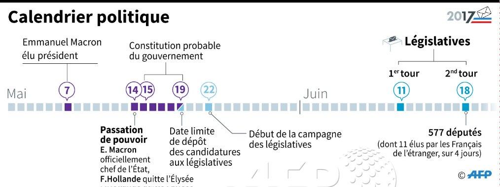 Macron investi à l'Elysée: le calendrier politique jusqu'aux législatives #AFP