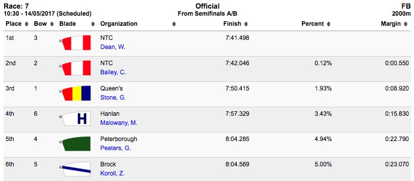 M1x RESULTS: NTC's Dean and Bailey finish a close 1-2 in the B Final with @GaelsRowing Stone in 3rd #RCASpeedOrders