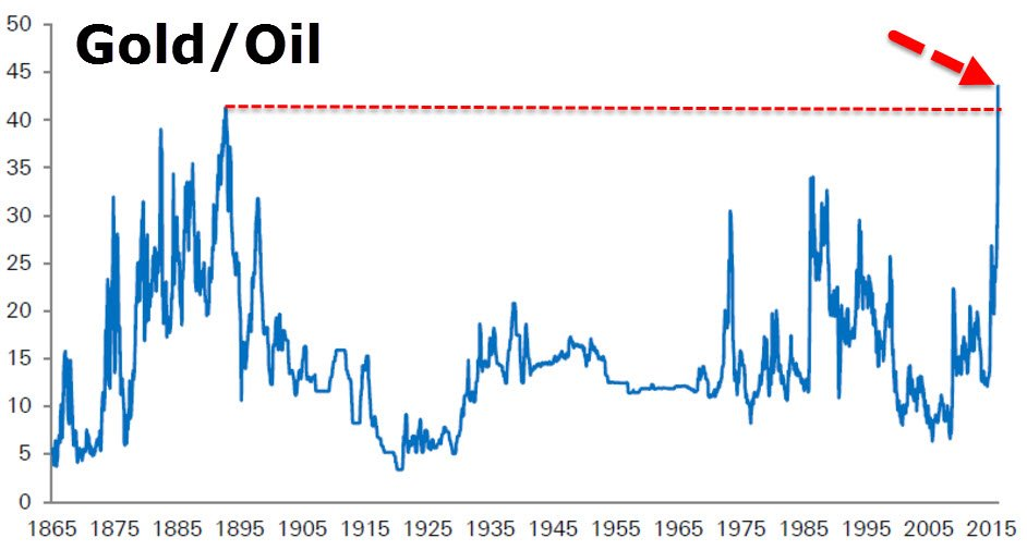 Since the dawn of the petroleum era, an ounce of gold never bought more oil than today— https://t.co/9OSpByBDQO https://t.co/RcnuPYc6rY