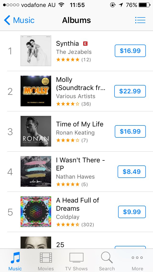 RT @BelindaWilson22: Your album is currently no. 3 in Australia on iTunes @ronanofficial https://t.co/VkXHDY9Mm4