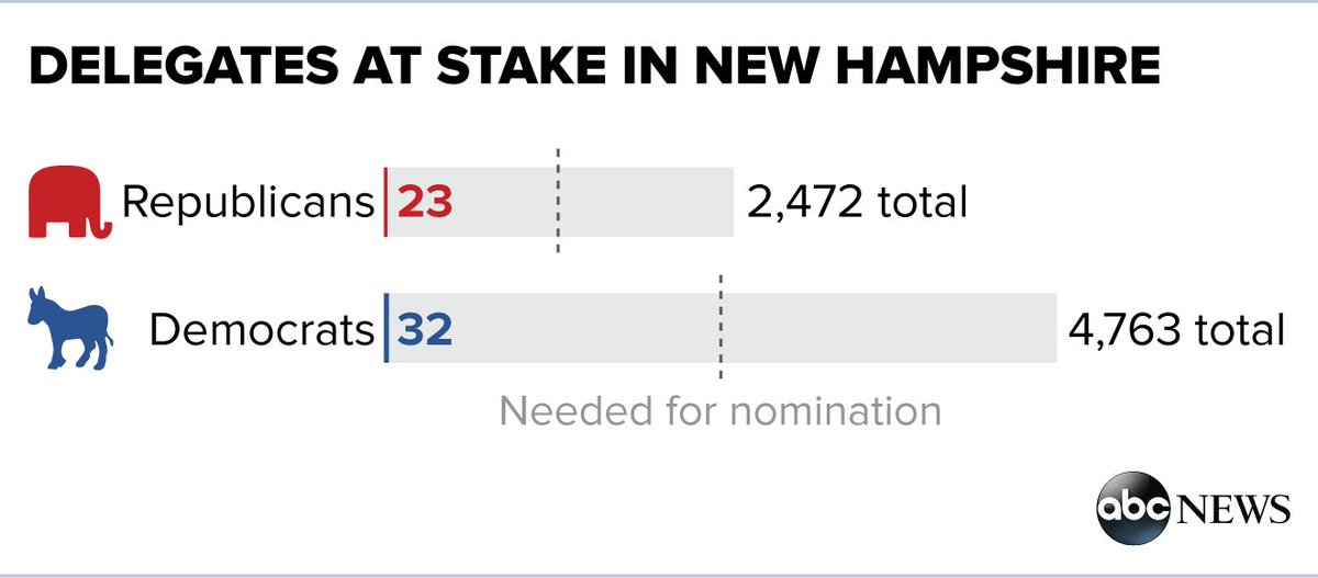 What's at stake in tonight's NHPrimary