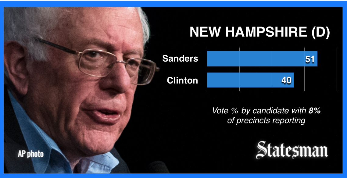 In actual counted NHprimary votes, Sanders has 13 percentage point lead over Clinton.