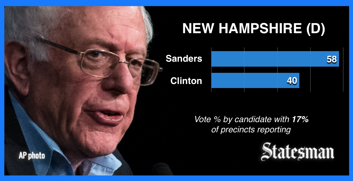 With Clinton concession speech moments away, Sanders standing strong with 58% of NHprimary vote.