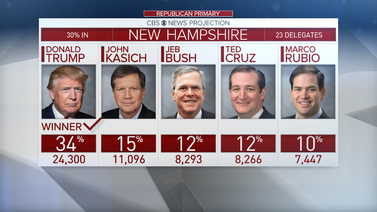 MORE: @realdonaldtrump maintains massive lead in NHprimary, with more than twice as many votes as @JohnKasich