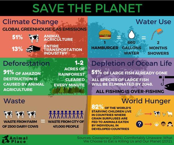 Agriculture vegan