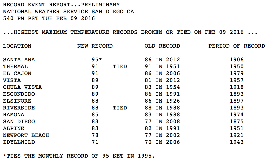 Here are the records set around San Diego today SanDiegoWX