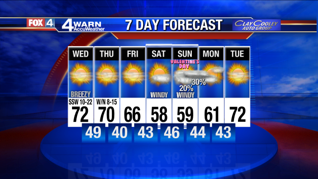 No February FLOP...barely even a DROP!Sun, gusty PM winds. Low 70s. Near 70 Thu, 60s Fri. Cooler, windy weekend.