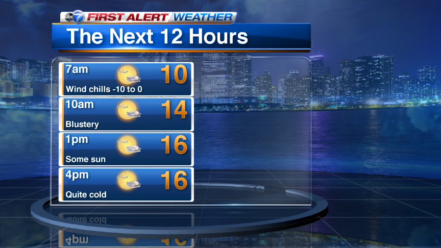 It's a BUNDLE UP morning around Chicago Wind chills are below zero now & will be thru the morning