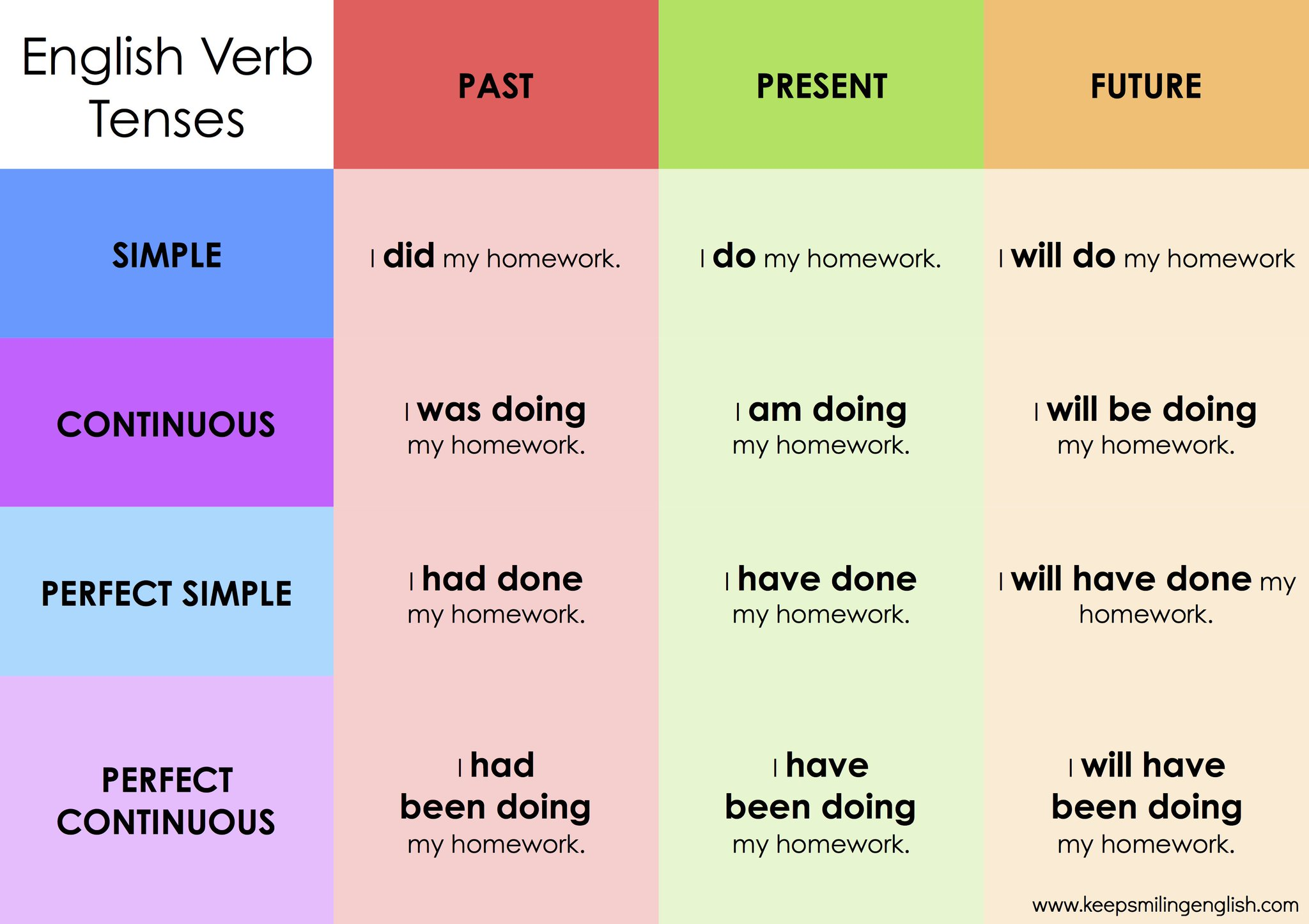 english Verb Tenses - Chabot College