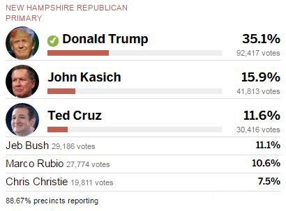 A look at the results for GOP candidates in NHprimary