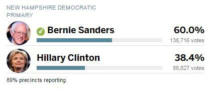 A look at the results for Democratic candidates in NHprimary