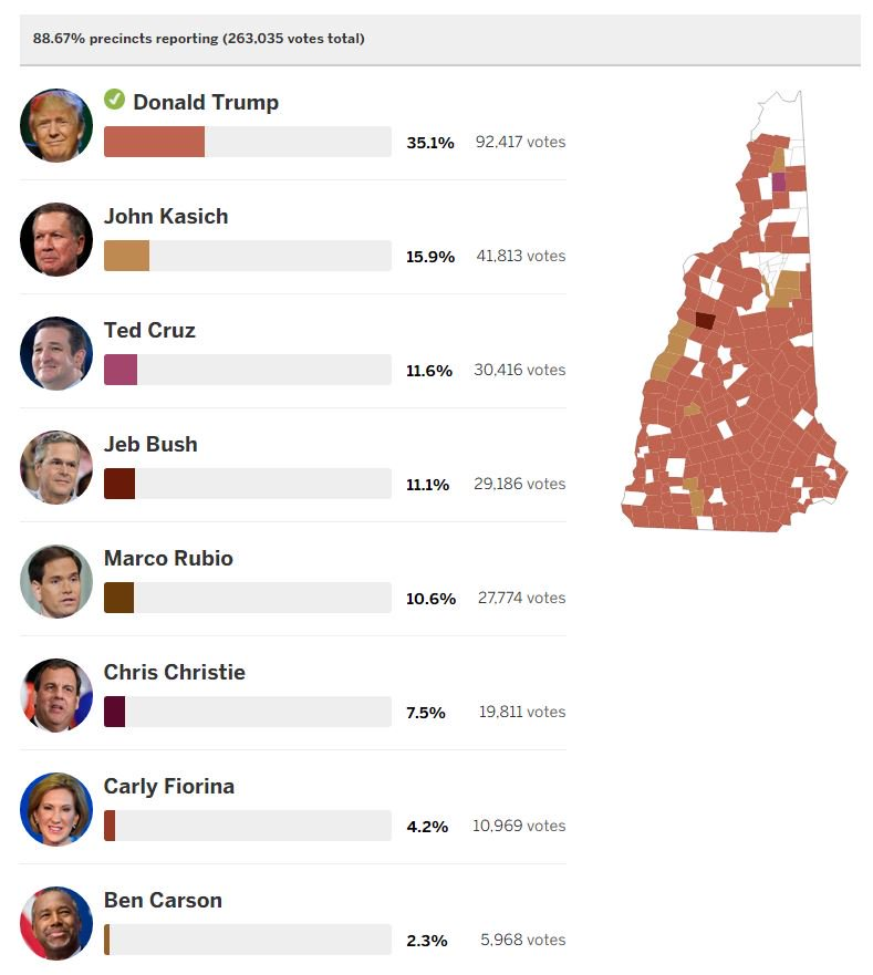MAP: A precinct-by-precinct look at how the GOP candidates performed in nhprimary