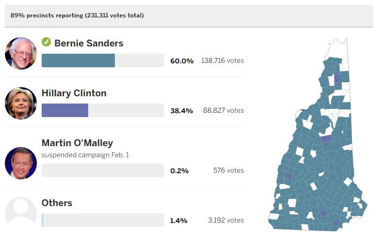 MAP: A precinct-by-precinct look at how the Democratic candidates performed in nhprimary