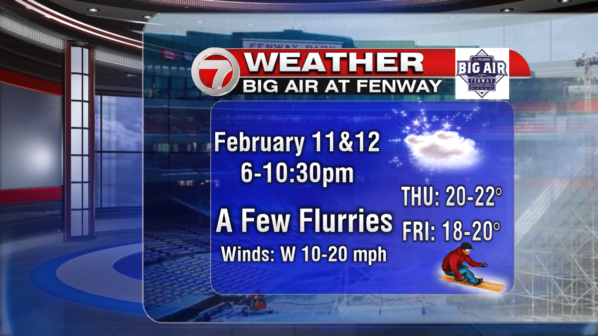Big Air at Fenway looking good to hold the snow! Low 20s Thursday evening, 18-20 Friday evening. 7news