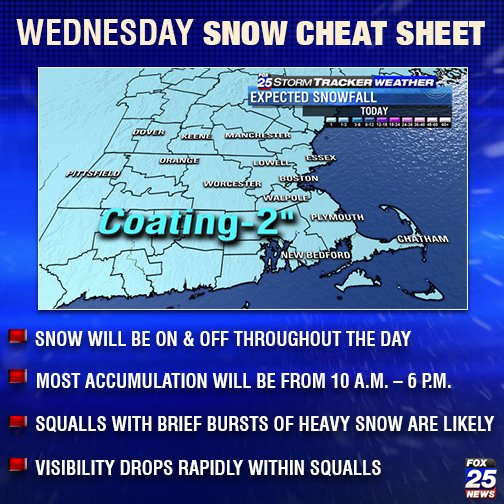 @FOX25Shiri tracking today's snow: Here's your cheat sheet, full forecast on FOX25 now