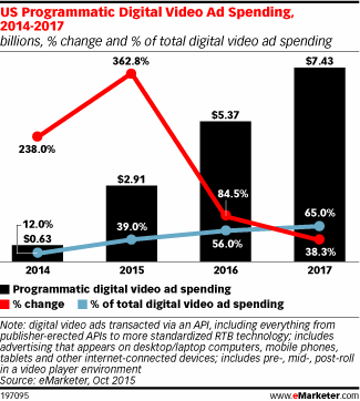 Mobile video ad spend is set to rise to 56% of total U.S digital video spend in 2016 https://t.co/c6rBXpJYGw https://t.co/6asJPjgXSw