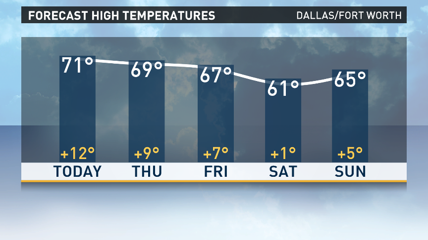 A little cooler over the weekend but staying above normal. wfaaweather