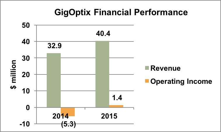 GigOptix financial results